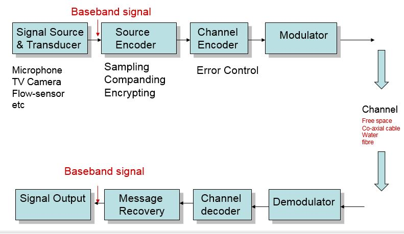 Telecommunication terminal equipment block diagram of a digital communication system showing the functions of the terminal equipment ccuart Gallery